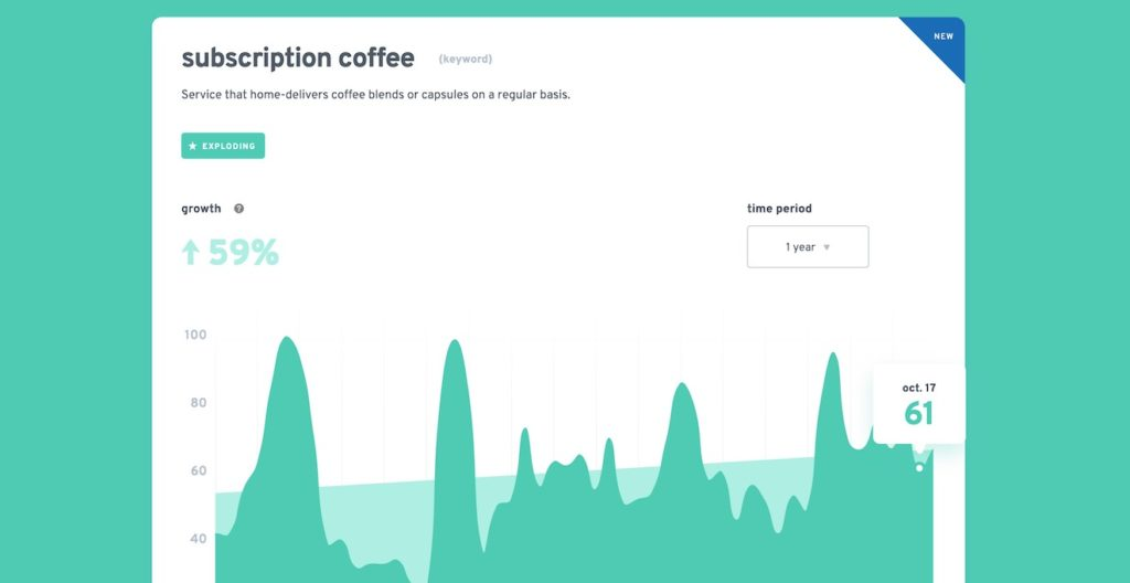 trend for the term 'subscription coffee' on the Exploding Topics site