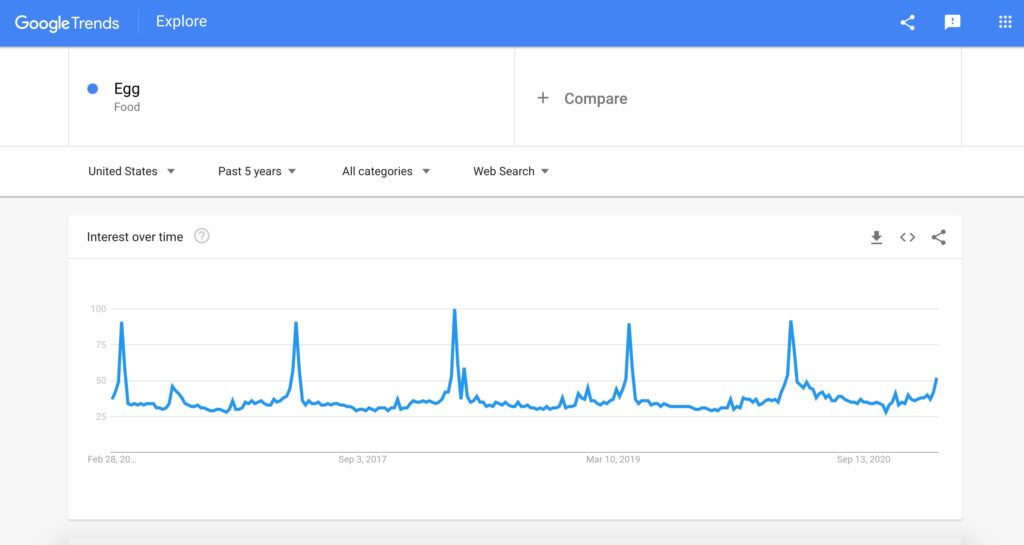 Screenshot of egg search on Google Trends
