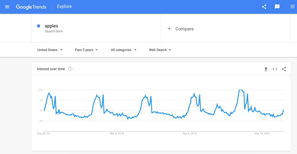 Screenshot of the Google Trends result for apples